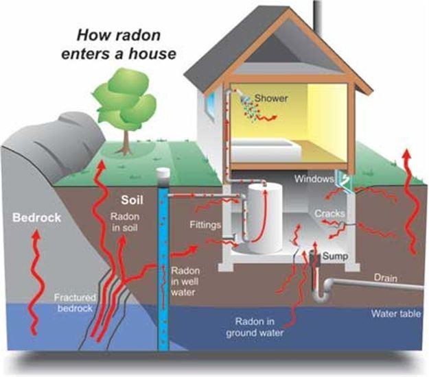 Radon i hus